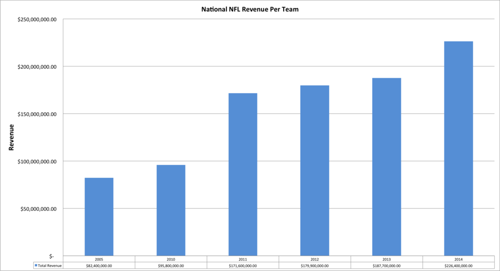 nfl_revenue_1024