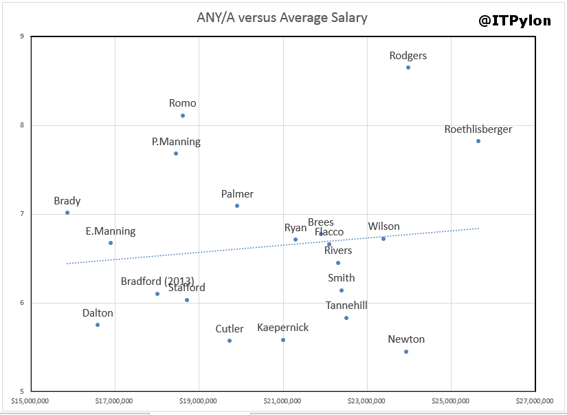 ANYA vs Avg Salary