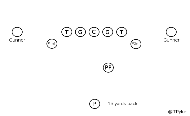 spread-punt-foramation-revised