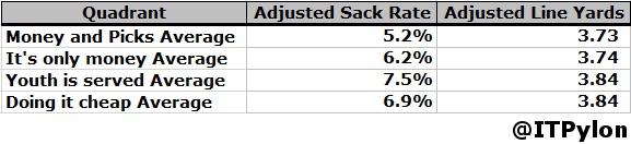 Offensive Line Performance by Quadrant