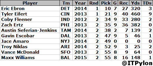 TE top 10 draft picks