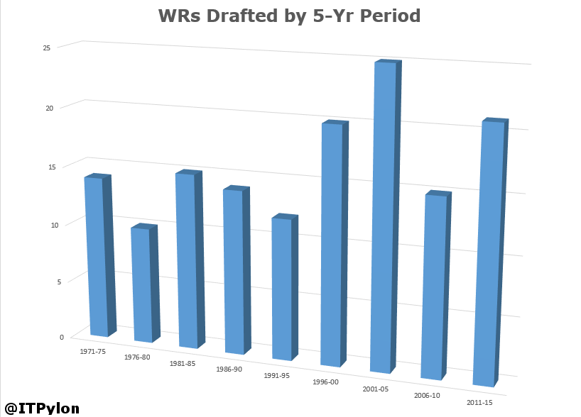 WRs Drafted by 5-year period