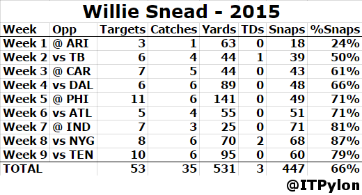 Willie Snead first 9 games