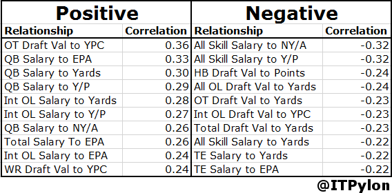 All Offense Top Correlations