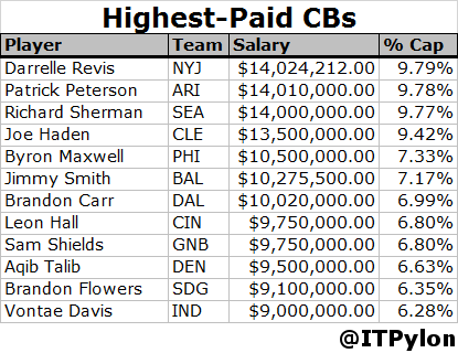 Highest-Paid CBs