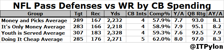NFL Pass Defenses vs WR by CB Spending