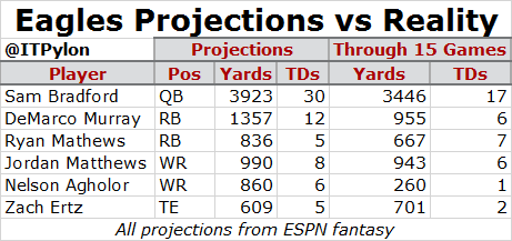 Eagles Fantasy Projections vs Reality