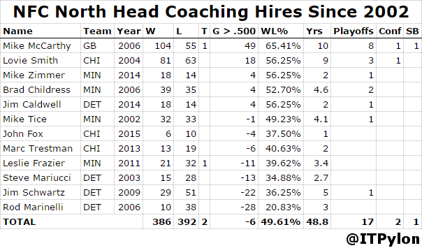 NFC North Head Coaching Hires Since 2002 fixed