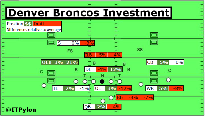 Broncos Investment Chart 3