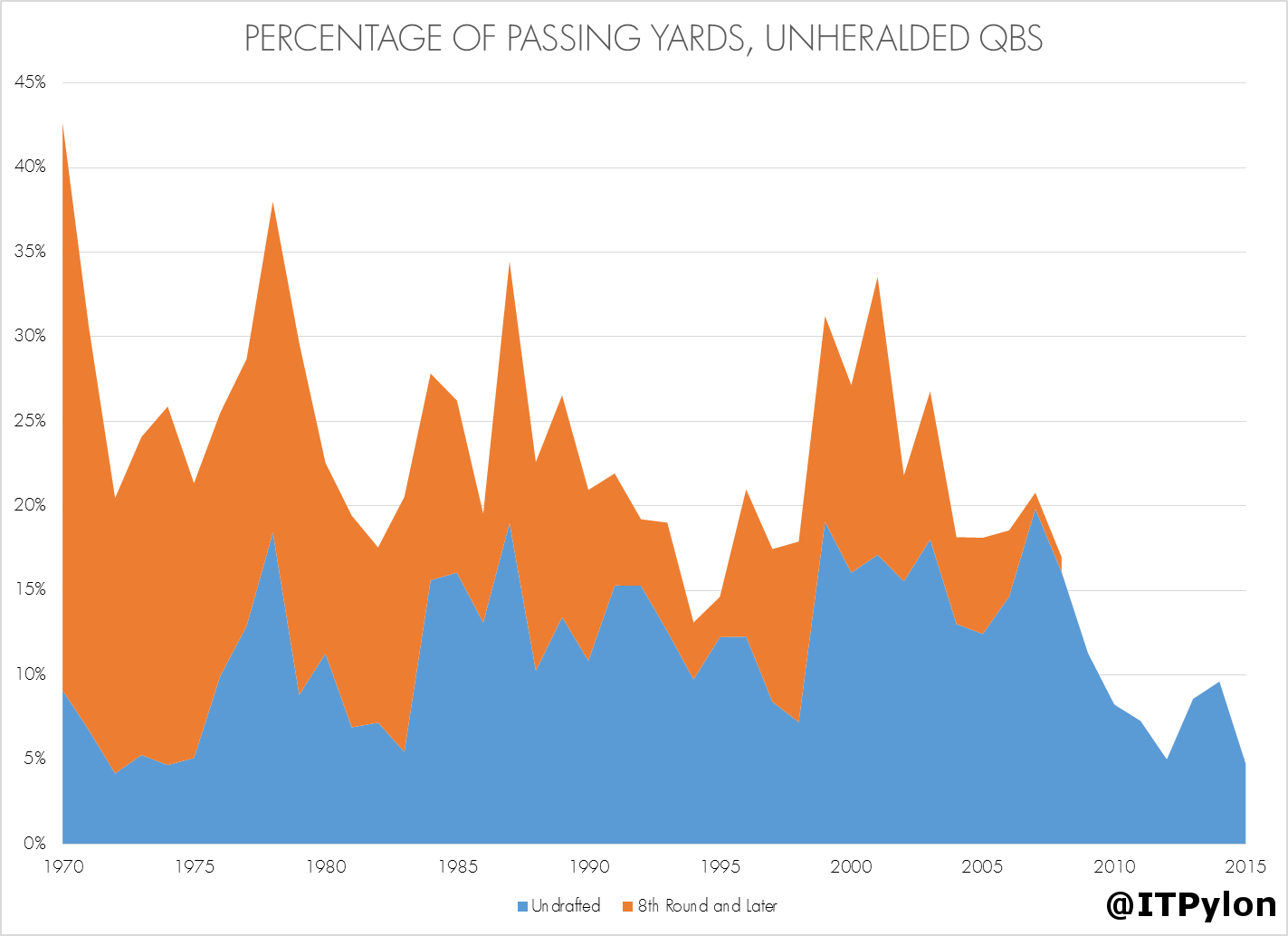 Percentage of Passing Yards Unheralded QBs
