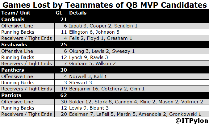 QB MVP Candidates - Games Lost by Teammates