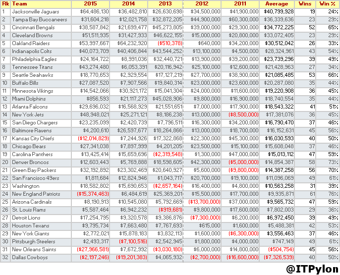 Nfl salary cap management inside the pylon - Average salary of an office manager ...