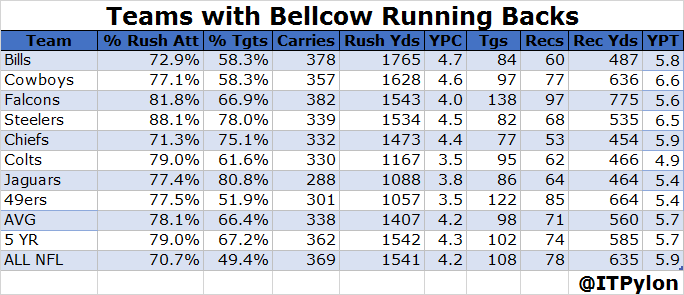Running Back Usage - Bellcows