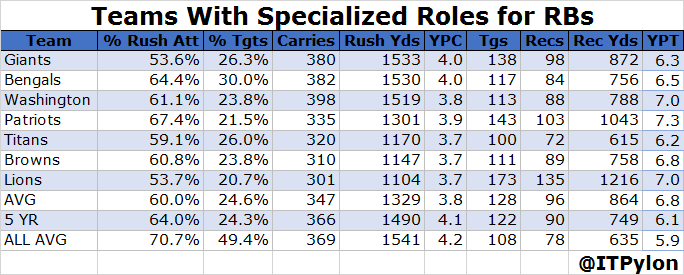 Running Back Usage - Specialized