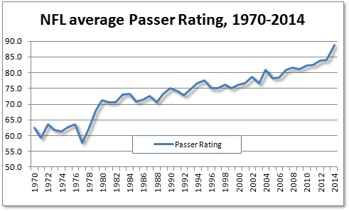 Passer_rating_evolution.0