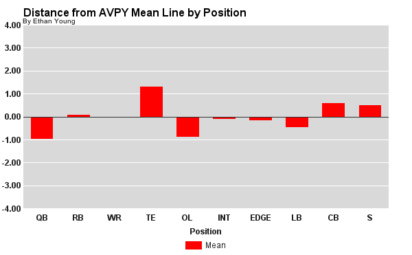 Distance from AVPY Mean Line by Position