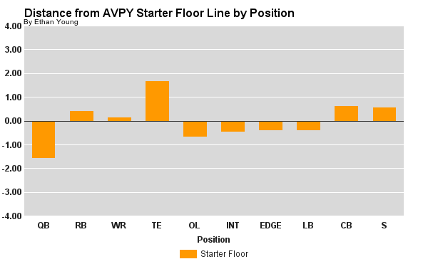 Distance from AVPY Starter Floor Line by Position