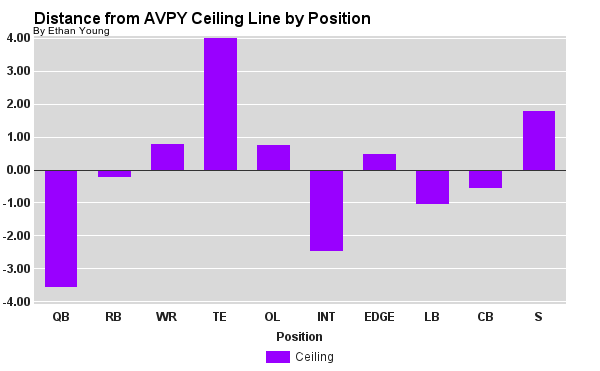 Distance from AVPY Starter Average Line by Position