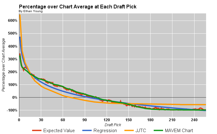 Percentage over Chart Average at Each Draft Pick