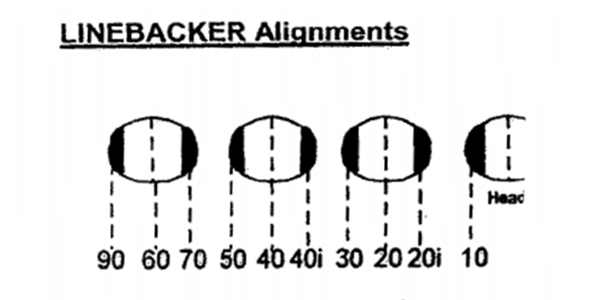 linebacker-alignments