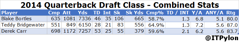 2014 QBs 03 Combined