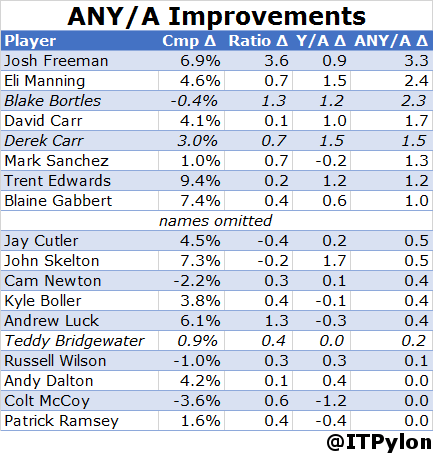 2014 QBs 06 Improvments Comparison