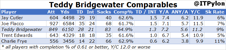2014 QBs 07 Bridgewater Comps