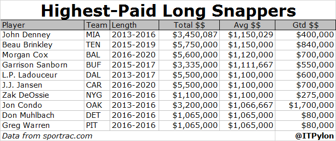 Long Snapper Contracts