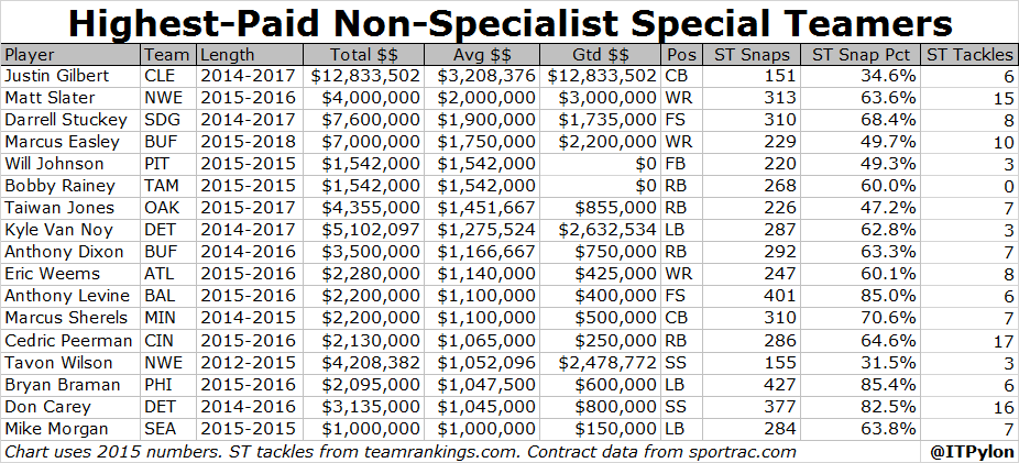 ST Non-Specialist Contracts