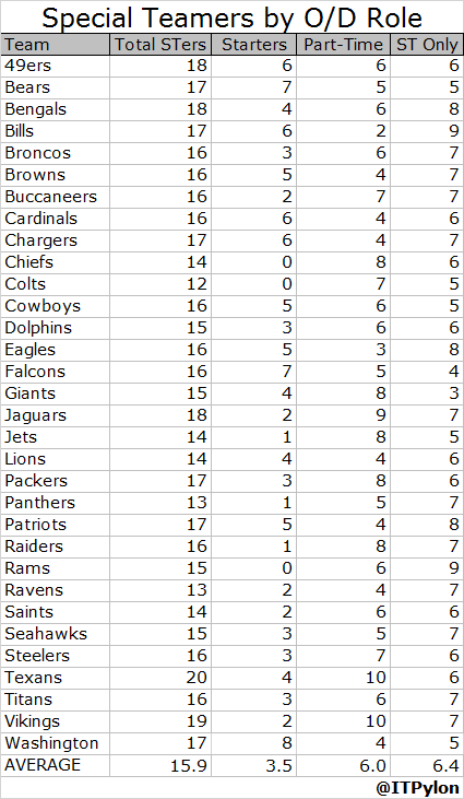 Special Teamers by Offense Defense Role