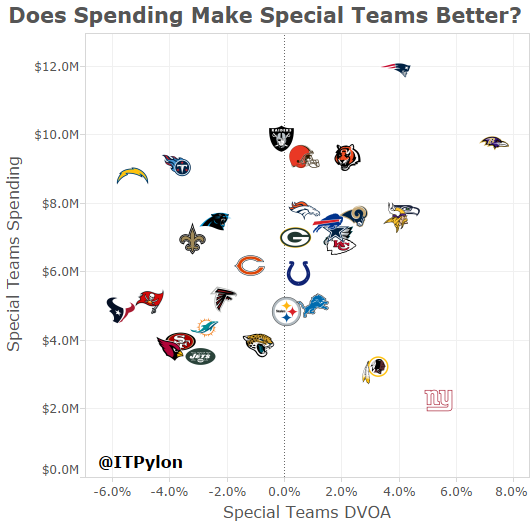 Special Teams Spending DVOA Scatter