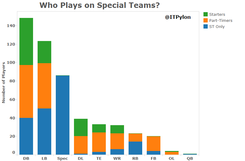 Who Plays on Special Teams.png