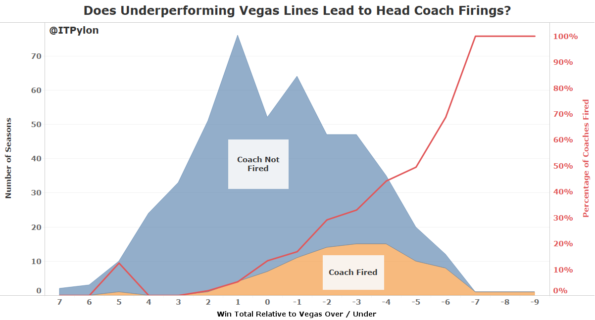 does-underperforming-vegas-lines-lead-to-head-coach-firings
