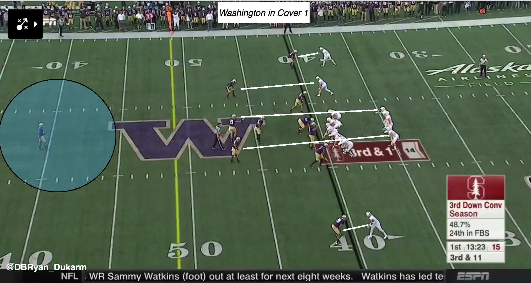 Washington Huskies pass rush