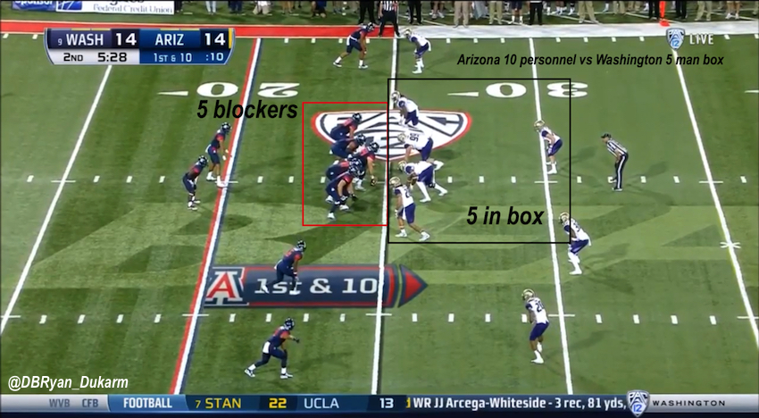 Arizona Wildcats Run Game