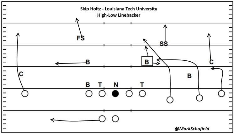RPOs And The Evolution Of The High Low Concept Inside The